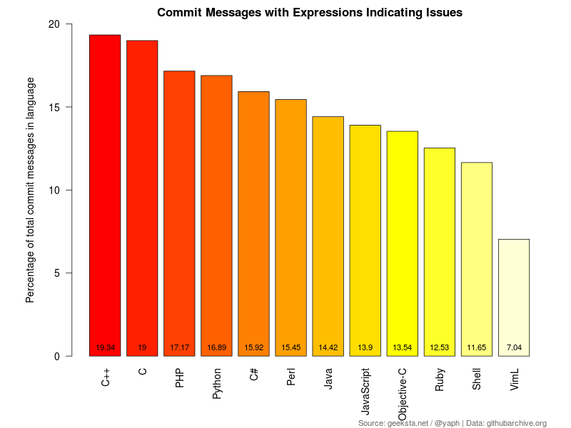 Percentage of Commit Messages with Expressions of Issues