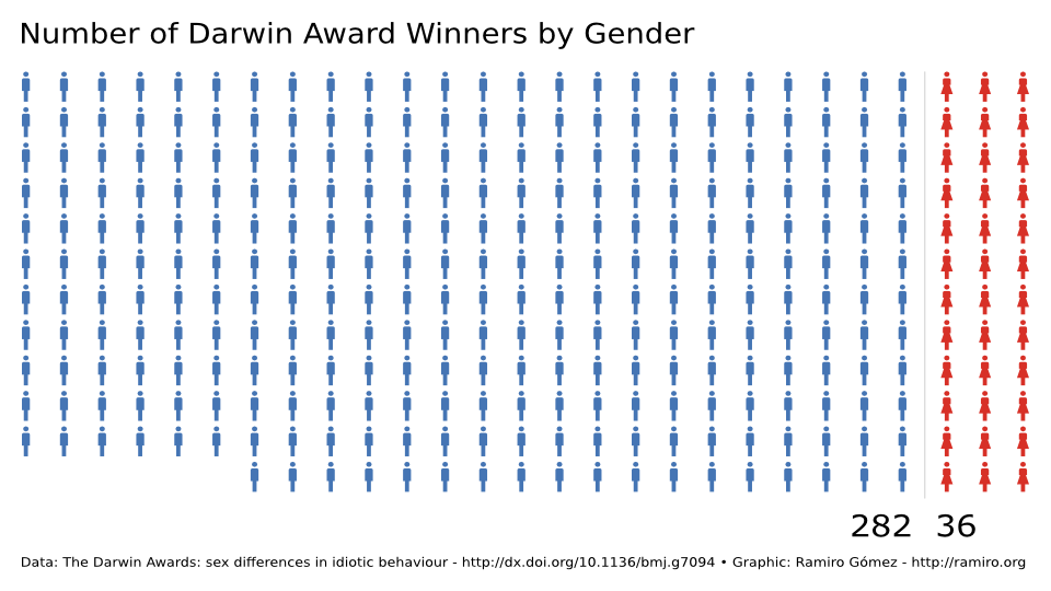 Number of Darwin Award Winners by Gender